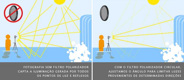 Exemplo de funcionamento do Filtro Polarizador